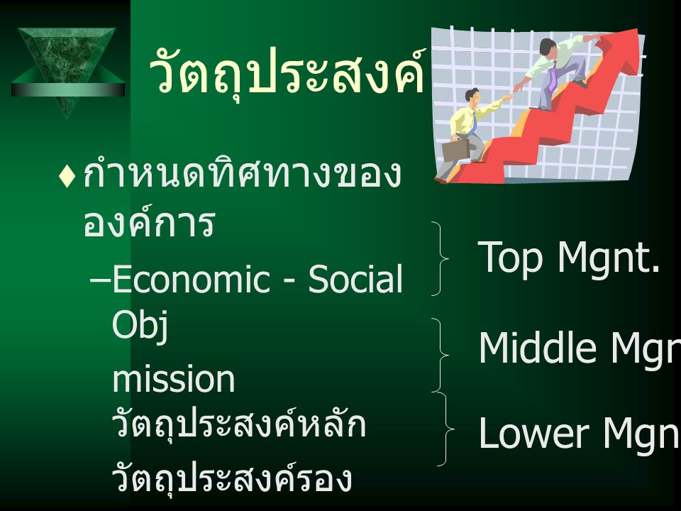 วัตถุประสงค์ กำหนดทิศทางขององค์การ Top Mgnt. Middle Mgnt. Lower Mgnt.
