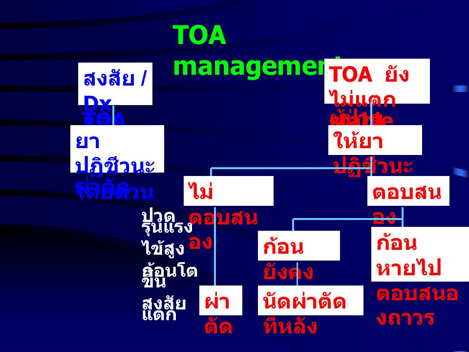 TOA management TOA ยังไม่แตก ผู้ป่วย stable สงสัย / Dx TOA แตก