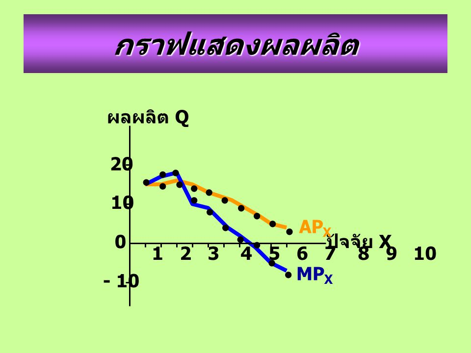 กราฟแสดงผลผลิต • • • • • • • • • • • • • • • • • • • ผลผลิต Q 20 10