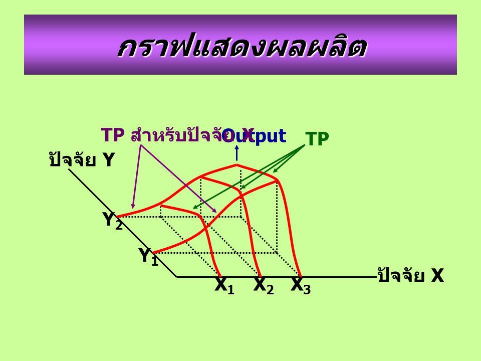 กราฟแสดงผลผลิต TP สำหรับปัจจัย X Output TP ปัจจัย Y Y2 Y1 ปัจจัย X X1