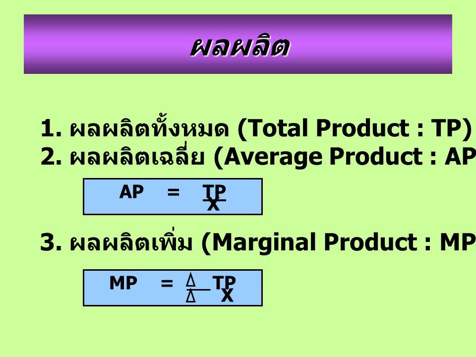 ผลผลิต 1. ผลผลิตทั้งหมด (Total Product : TP)