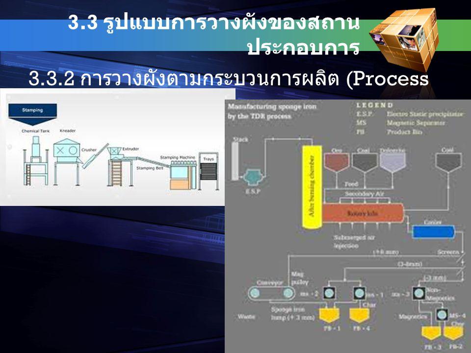 3.3 รูปแบบการวางผังของสถานประกอบการ