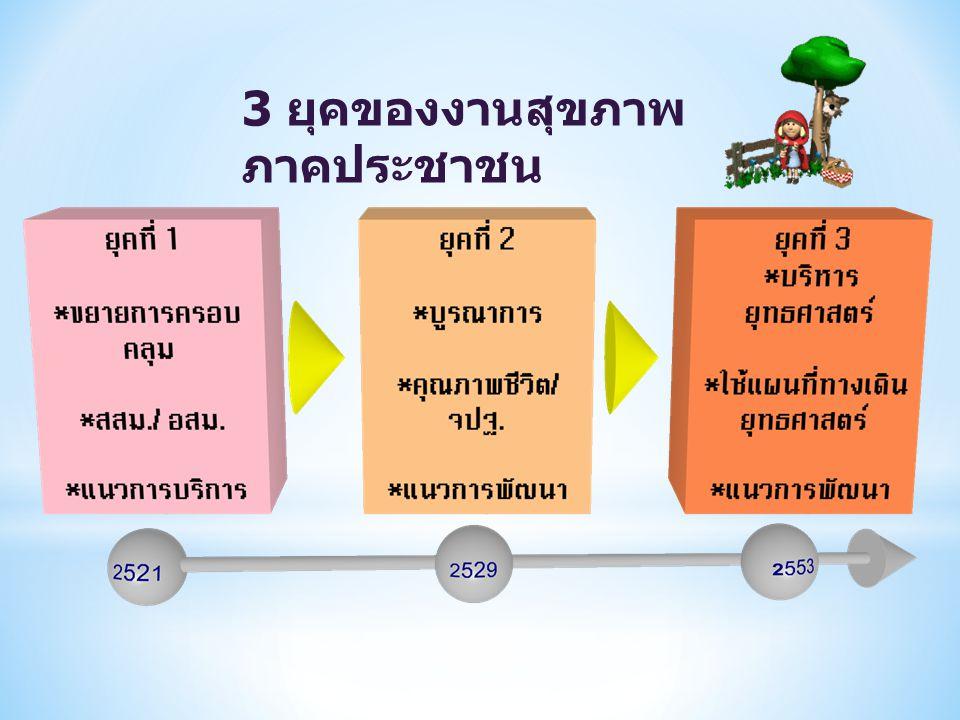 3 ยุคของงานสุขภาพภาคประชาชน