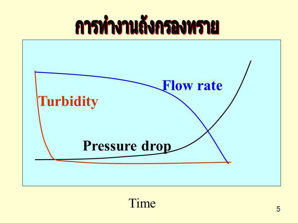 การทำงานถังกรองทราย Flow rate Turbidity Pressure drop Time