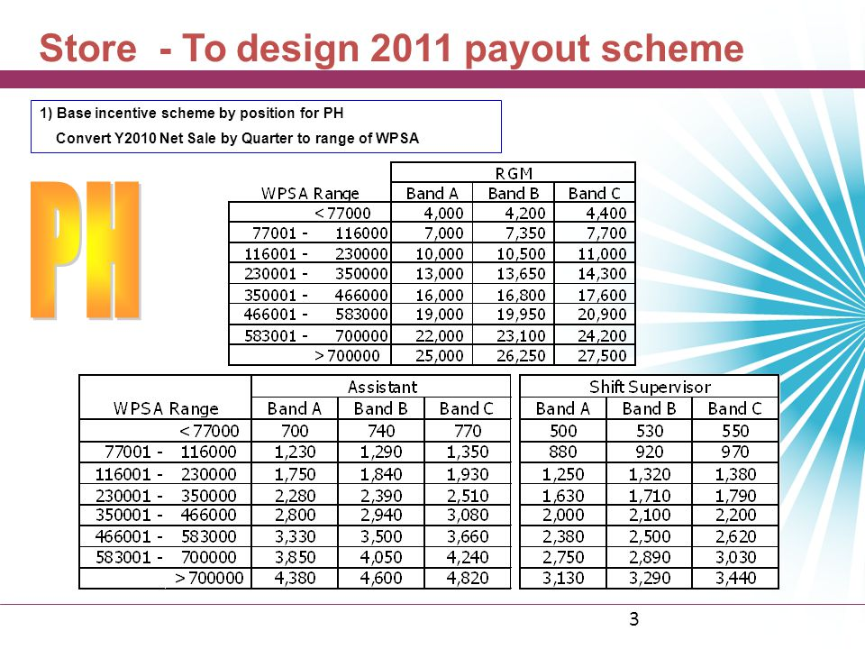 PH Store - To design 2011 payout scheme