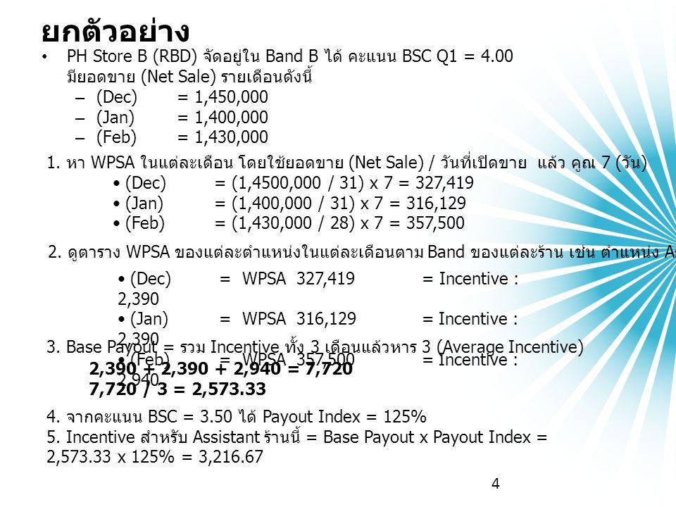 ยกตัวอย่าง PH Store B (RBD) จัดอยู่ใน Band B ได้ คะแนน BSC Q1 = 4.00