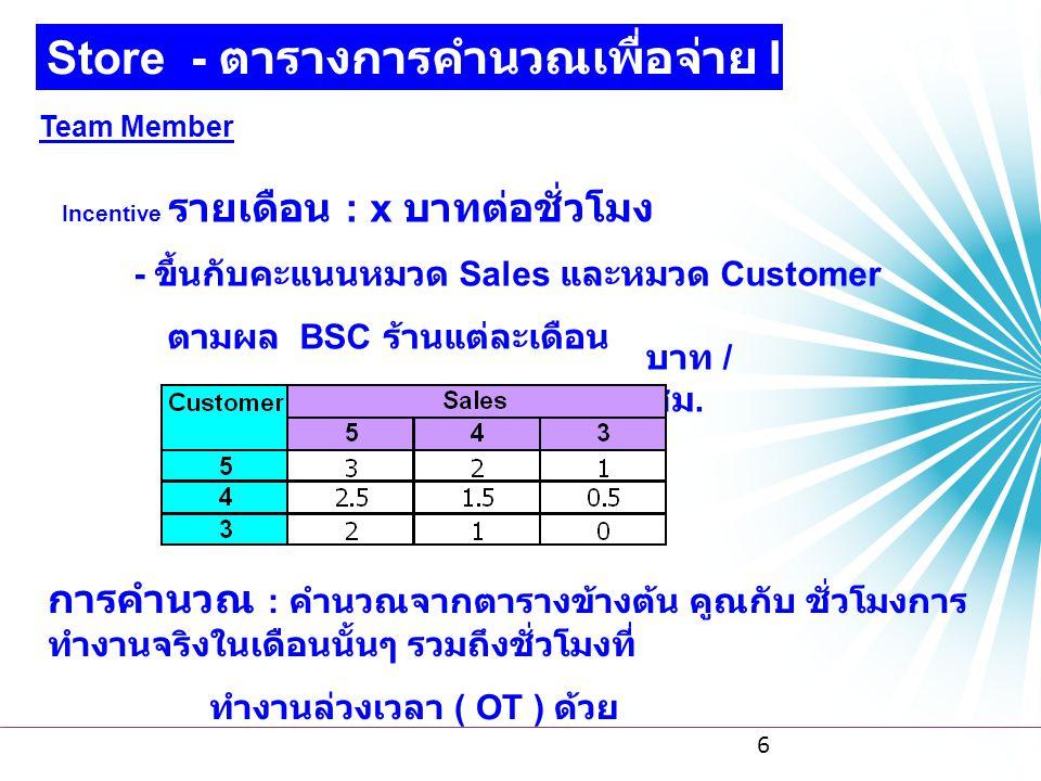 Store - ตารางการคำนวณเพื่อจ่าย Incentive
