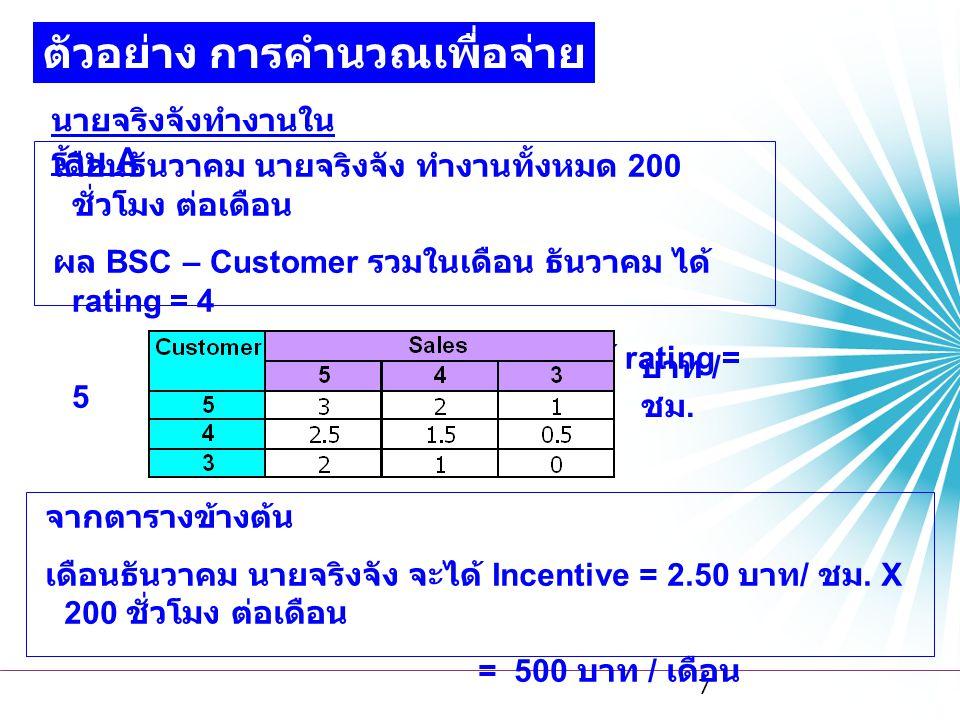 ตัวอย่าง การคำนวณเพื่อจ่าย Incentive