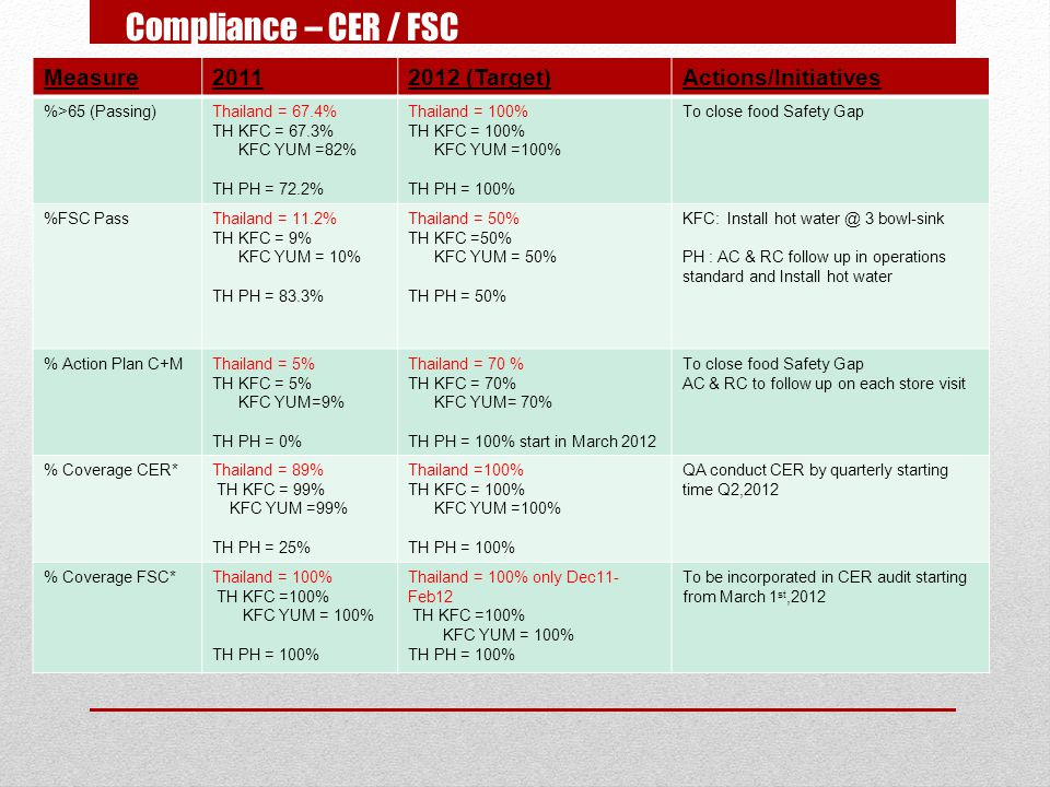 Compliance – CER / FSC Measure 2011 2012 (Target) Actions/Initiatives