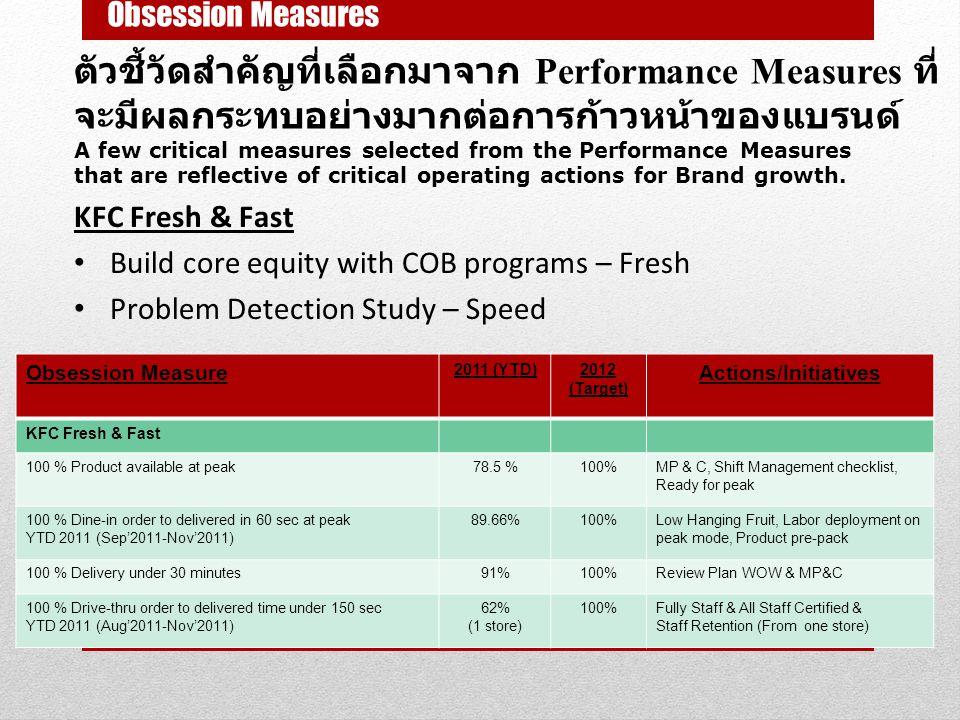 Obsession Measures ตัวชี้วัดสำคัญที่เลือกมาจาก Performance Measures ที่จะมีผลกระทบอย่างมากต่อการก้าวหน้าของแบรนด์