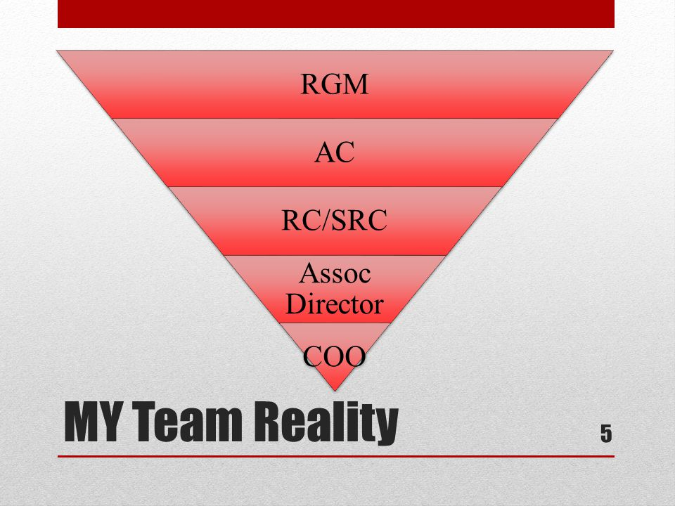 RGM AC RC/SRC Assoc Director COO MY Team Reality