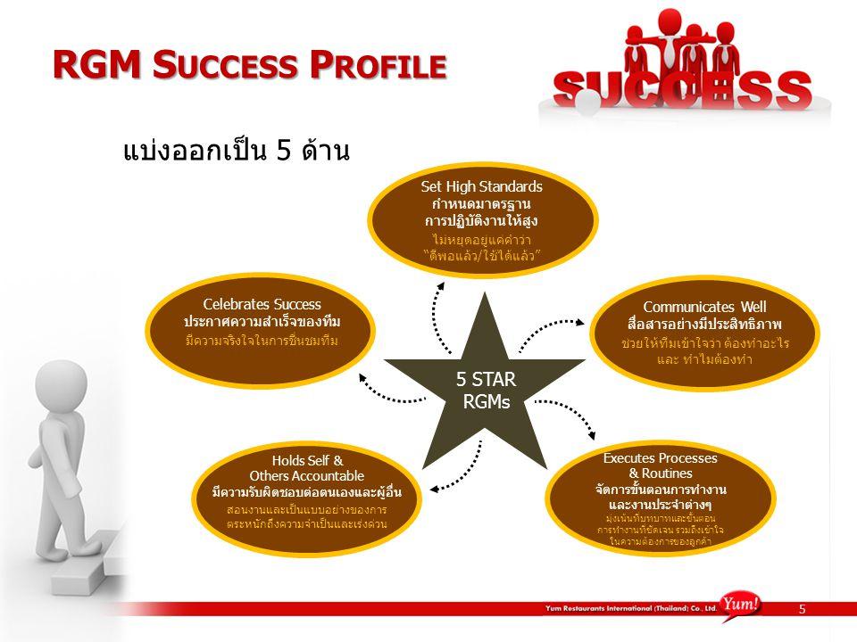 Celebrates Success ประกาศความสำเร็จของทีม มีความจริงใจในการชื่นชมทีม