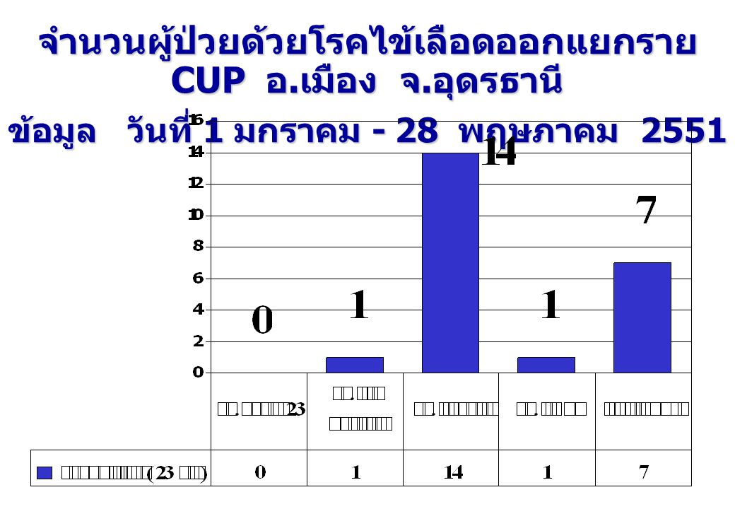 จำนวนผู้ป่วยด้วยโรคไข้เลือดออกแยกราย CUP อ.เมือง จ.อุดรธานี