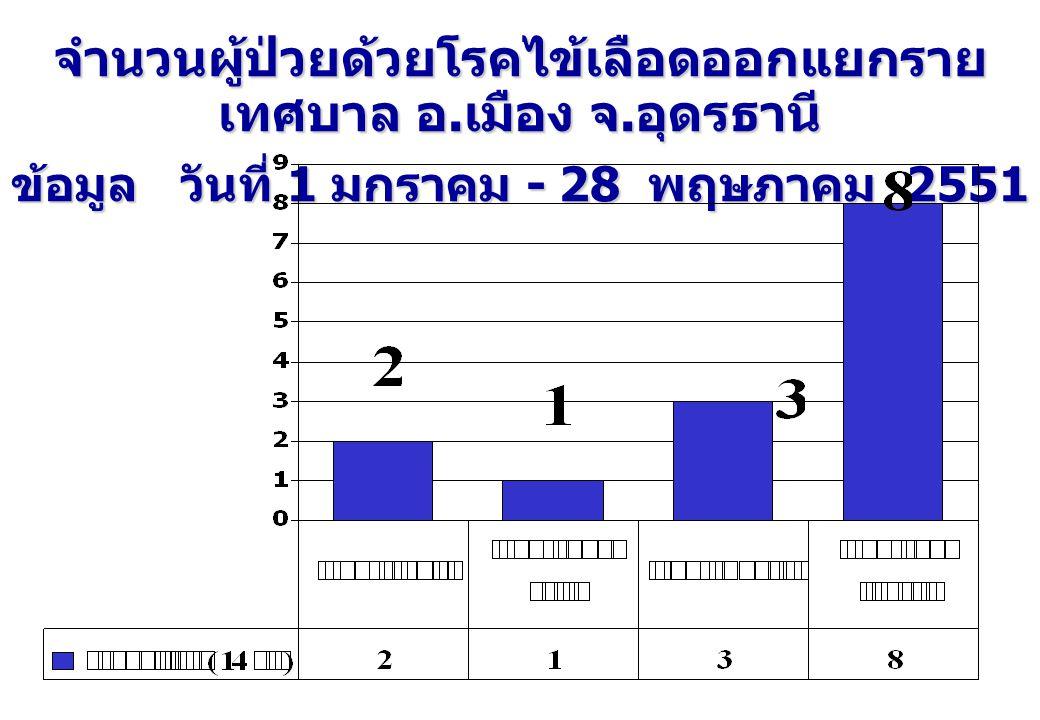 จำนวนผู้ป่วยด้วยโรคไข้เลือดออกแยกราย เทศบาล อ.เมือง จ.อุดรธานี