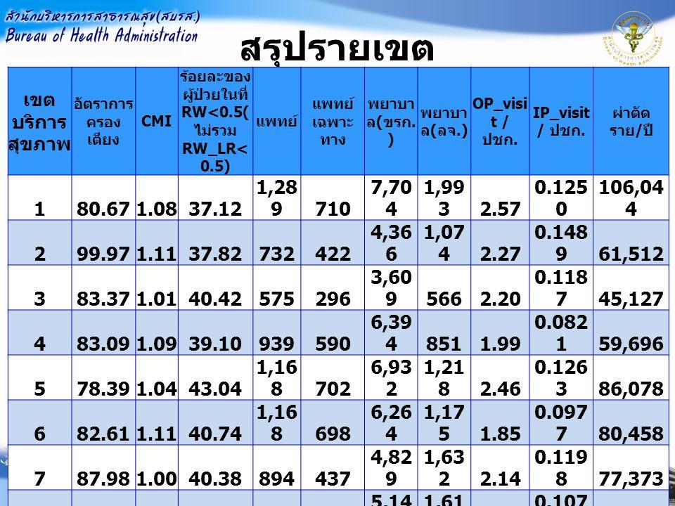 ร้อยละของผู้ป่วยในที่ RW<0.5(ไม่รวมRW_LR<0.5)