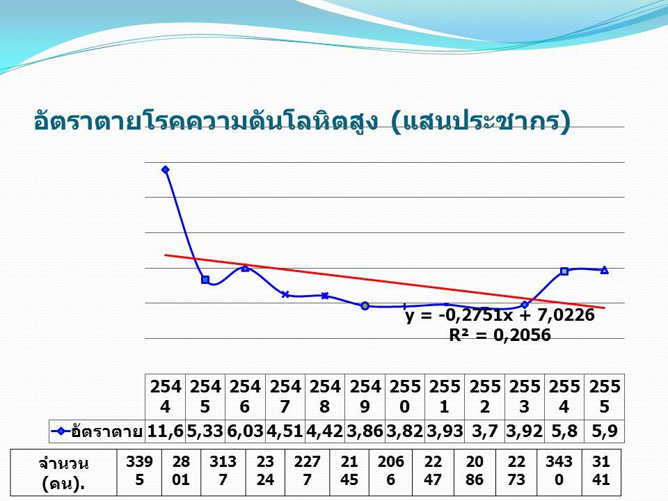 อัตราตายโรคความดันโลหิตสูง (แสนประชากร)