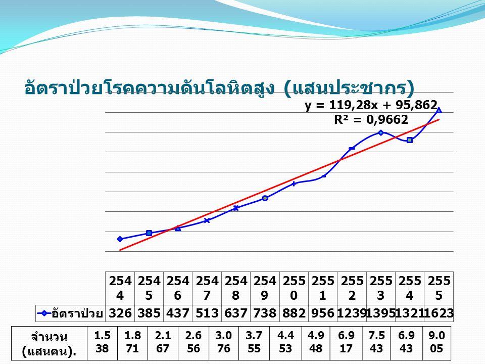 อัตราป่วยโรคความดันโลหิตสูง (แสนประชากร)