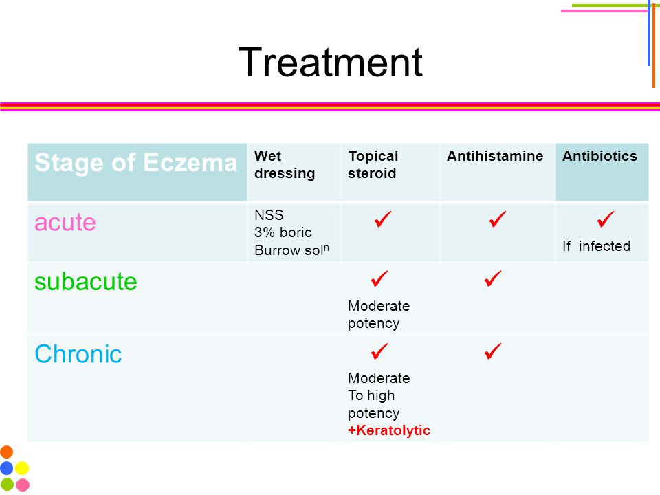 Treatment Stage of Eczema acute subacute Chronic Wet dressing