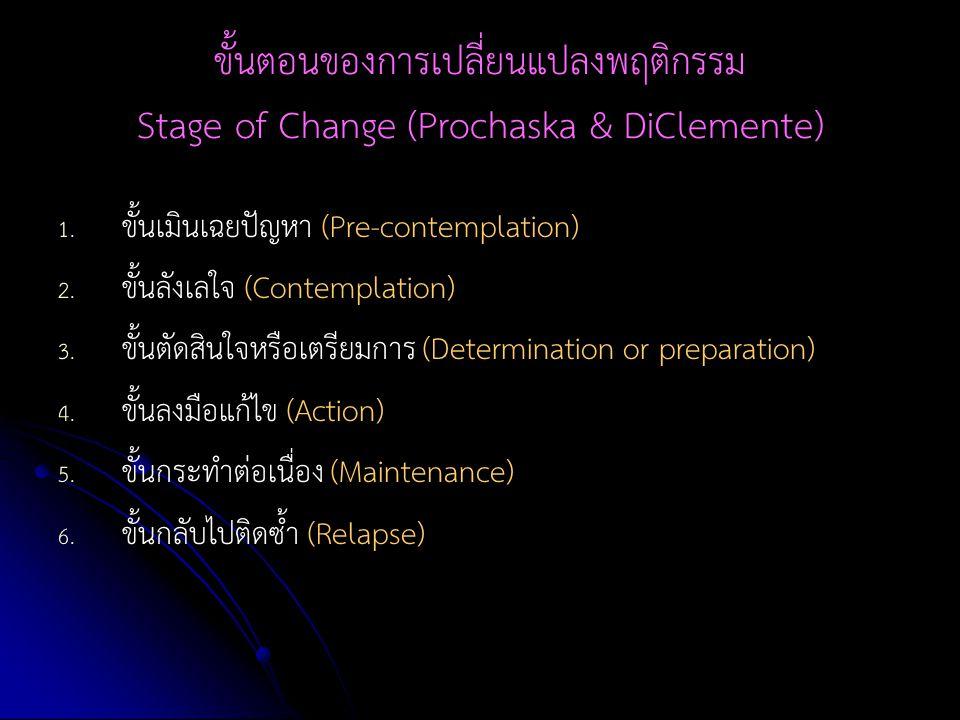 ขั้นตอนของการเปลี่ยนแปลงพฤติกรรม Stage of Change (Prochaska & DiClemente)