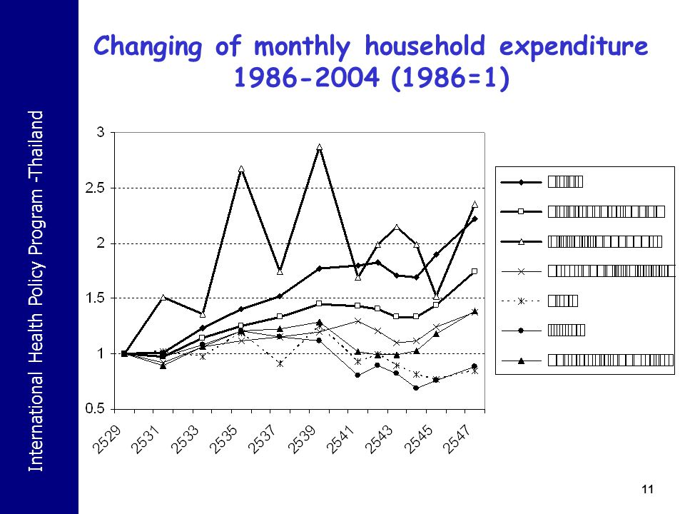 Changing of monthly household expenditure 1986-2004 (1986=1)