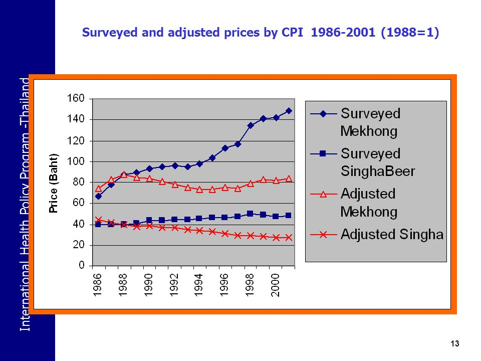 Surveyed and adjusted prices by CPI 1986-2001 (1988=1)