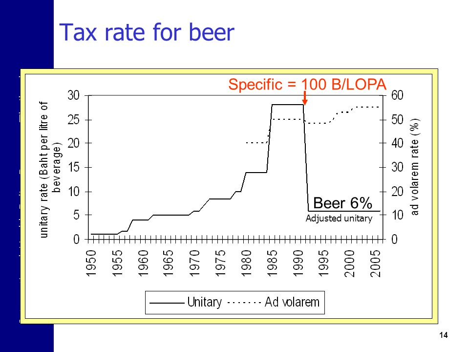 Tax rate for beer Specific = 100 B/LOPA Beer 6% Adjusted unitary
