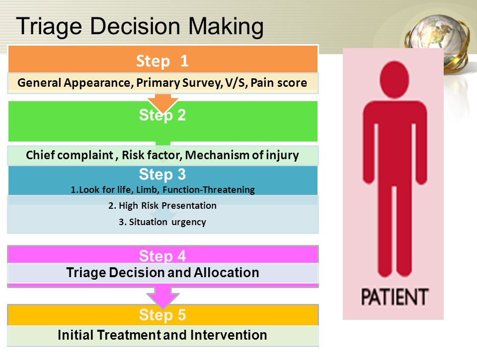 Triage Decision Making