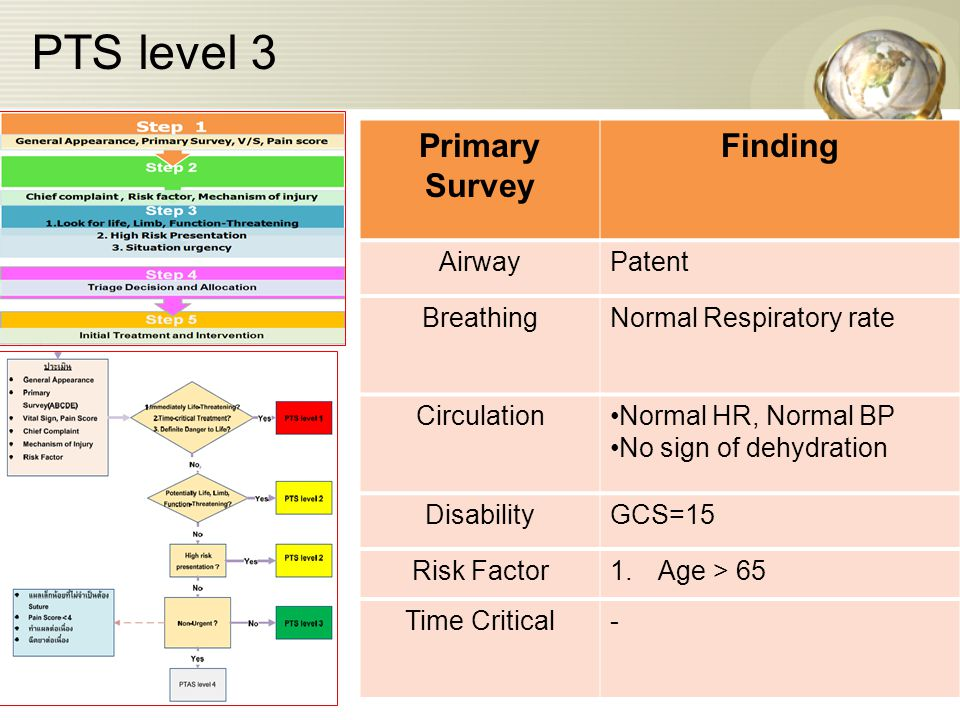 PTS level 3 Primary Survey Finding Airway Patent Breathing