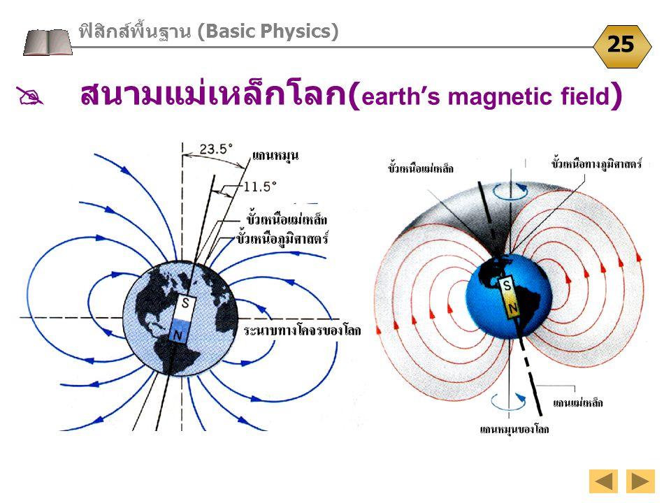  สนามแม่เหล็กโลก(earth's magnetic field)