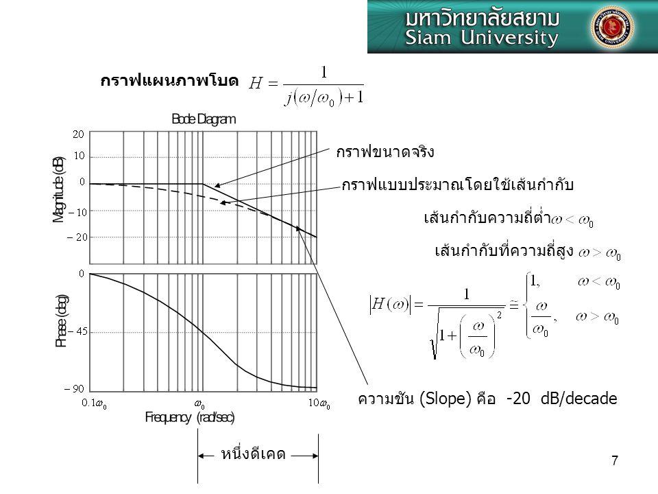 กราฟแผนภาพโบด กราฟขนาดจริง. กราฟแบบประมาณโดยใช้เส้นกำกับ. เส้นกำกับความถี่ต่ำ. เส้นกำกับที่ความถี่สูง.