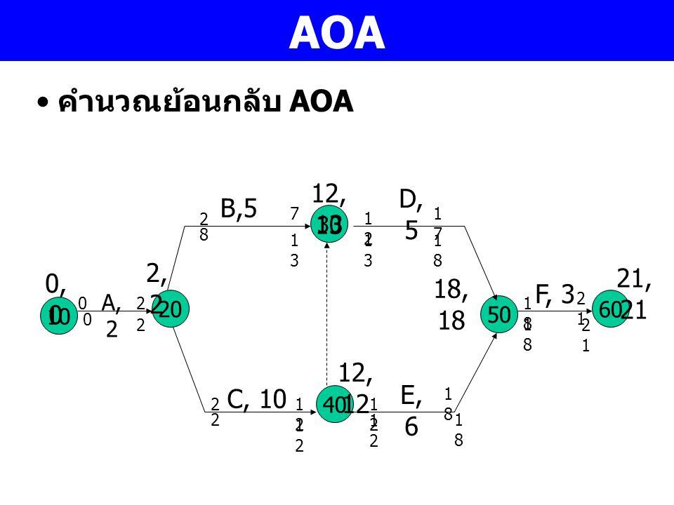 AOA คำนวณย้อนกลับ AOA 12,13 D, 5 B,5 2,2 21,21 0,0 18,18 F, 3 12,12