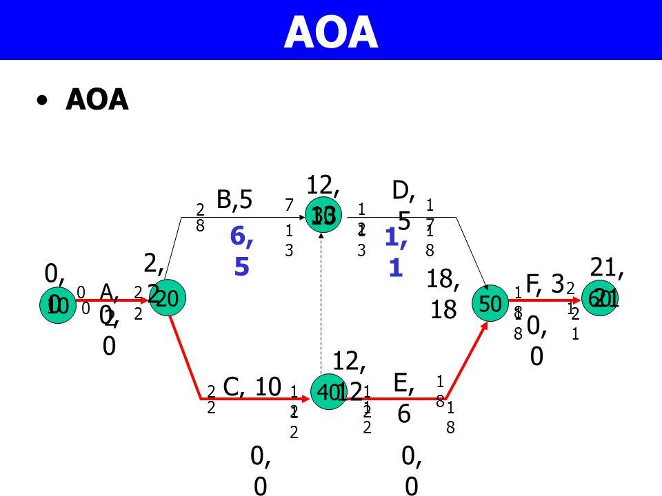AOA AOA. 12,13. D, 5. B,5. 7. 17. 2. 30. 12. 8. 6,5. 13. 13. 1,1. 18. 2,2. 21,21. 0,0.