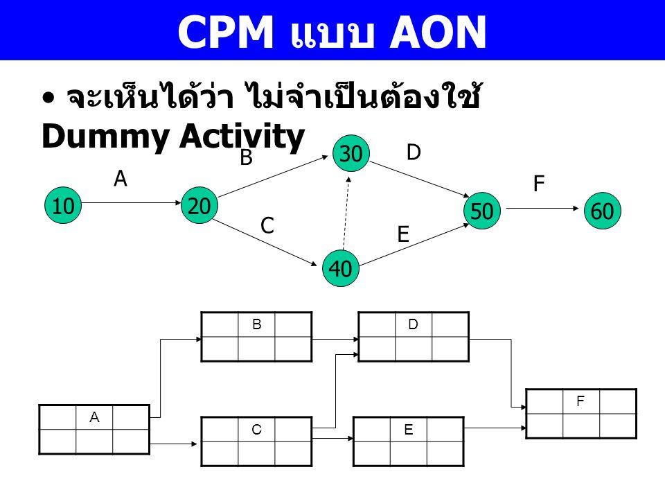 CPM แบบ AON จะเห็นได้ว่า ไม่จำเป็นต้องใช้ Dummy Activity 30 D B A F 10