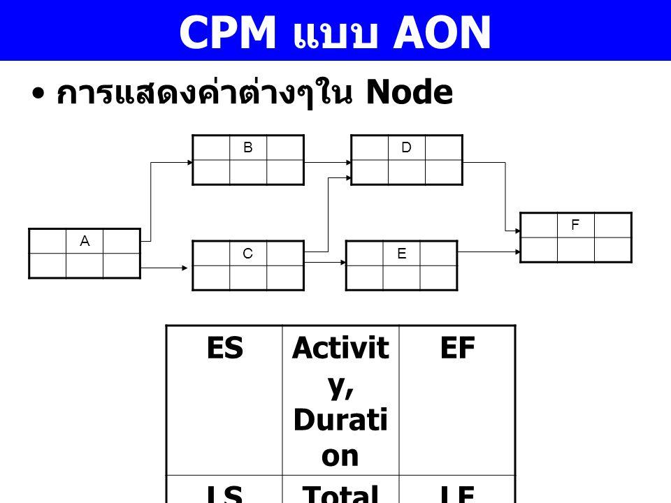 CPM แบบ AON การแสดงค่าต่างๆใน Node ES Activity, Duration EF LS