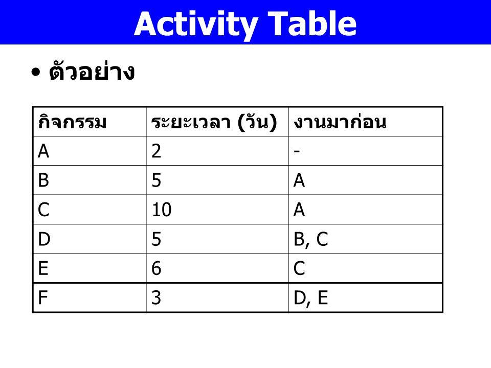 Activity Table ตัวอย่าง กิจกรรม ระยะเวลา (วัน) งานมาก่อน A 2 - B 5 C