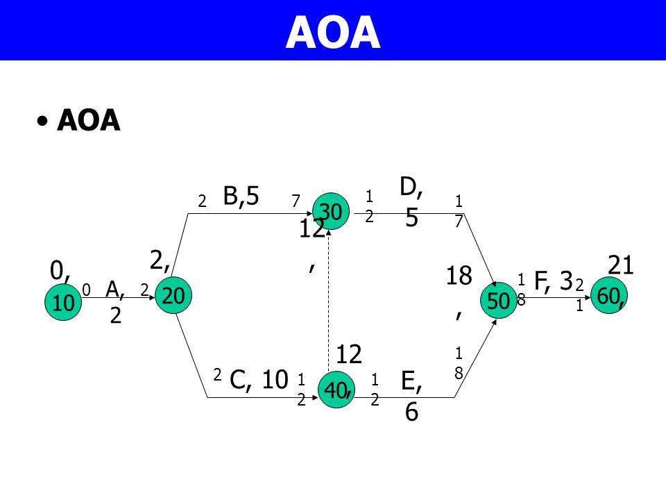 AOA AOA. D, 5. B,5. 12. 2. 7. 17. 30. 12, 2, 21, 0, 18, F, 3. 18. A, 2. 21. 2. 20.