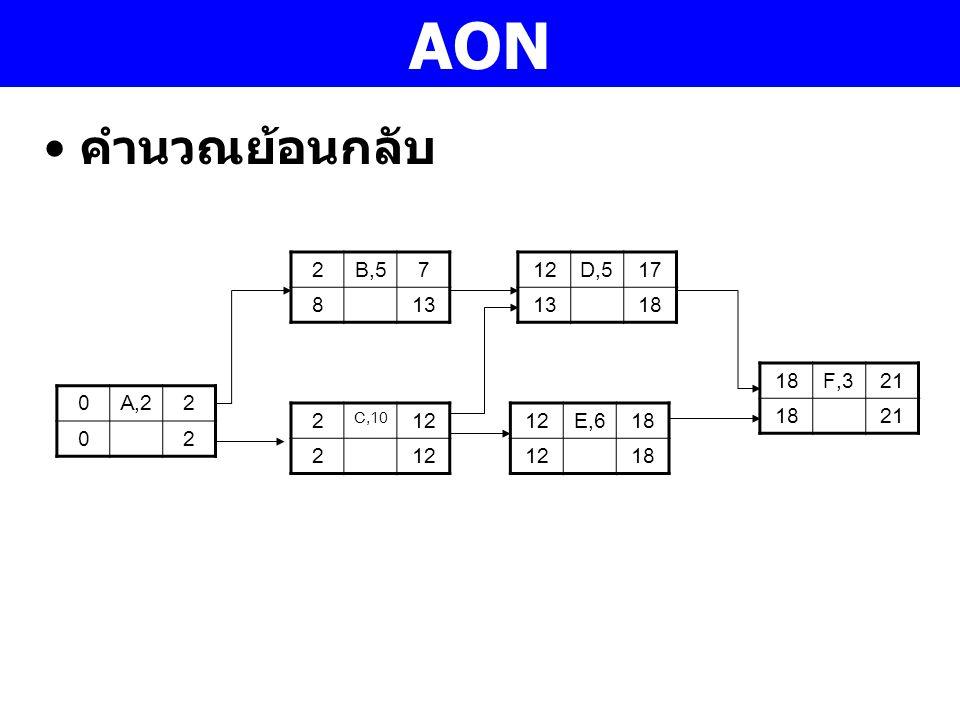AON คำนวณย้อนกลับ 2 B,5 7 8 13 12 D,5 17 13 18 18 F,3 21 A,2 2 2 12 12