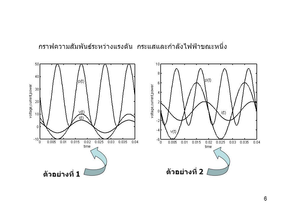 กราฟความสัมพันธ์ระหว่างแรงดัน กระแสและกำลังไฟฟ้าขณะหนึ่ง