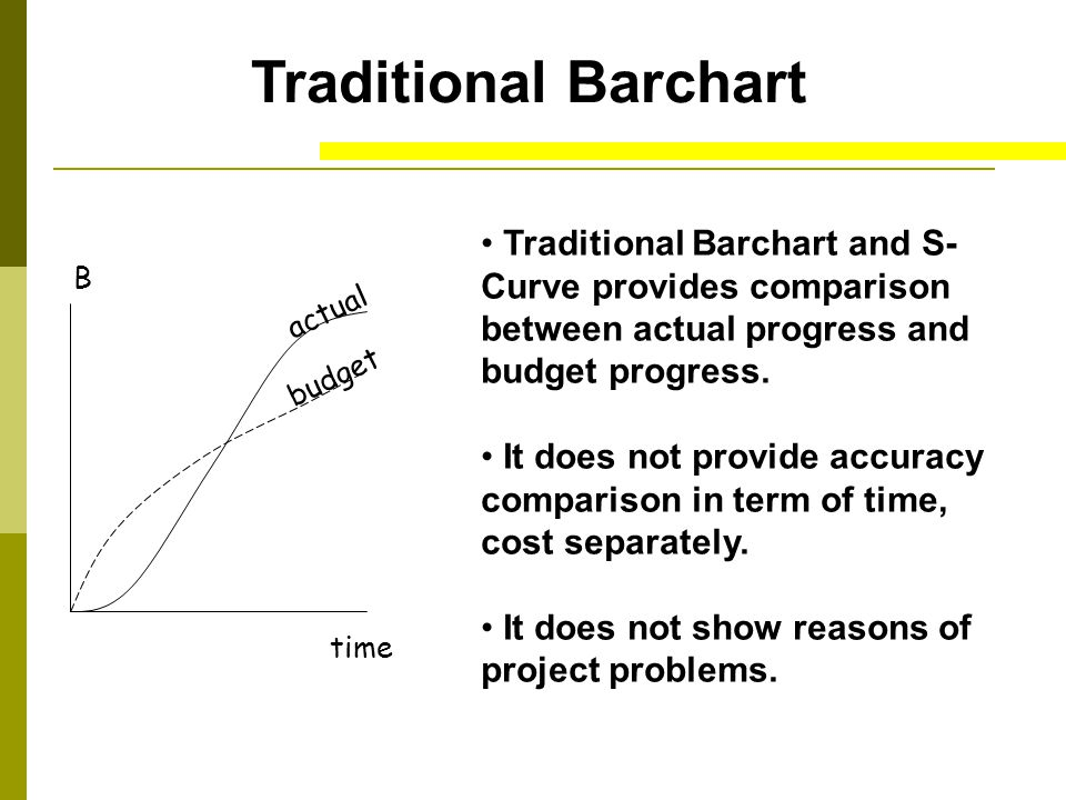 Traditional Barchart Traditional Barchart and S-Curve provides comparison between actual progress and budget progress.