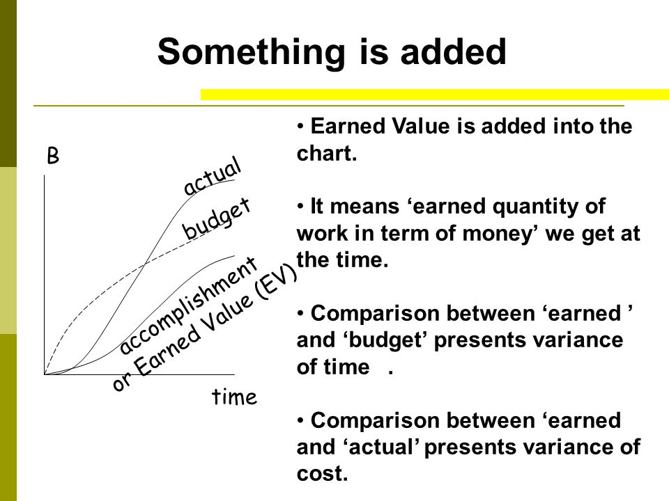 Something is added Earned Value is added into the chart. B