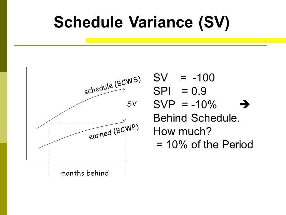 Schedule Variance (SV)