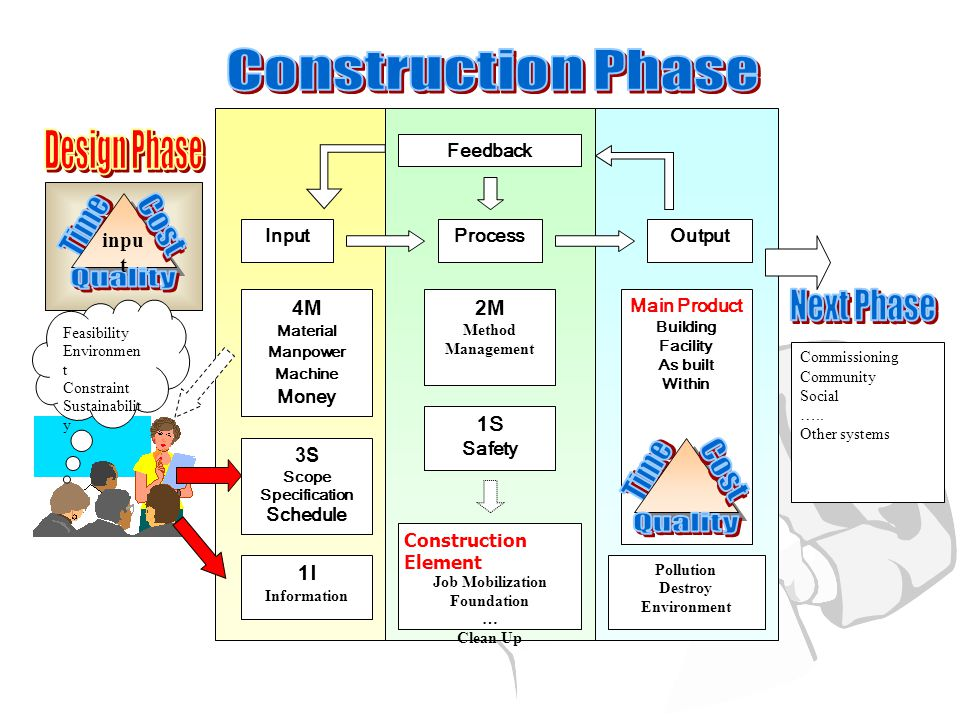 Construction Phase Design Phase Next Phase Time Cost Quality 4M 1I 2M