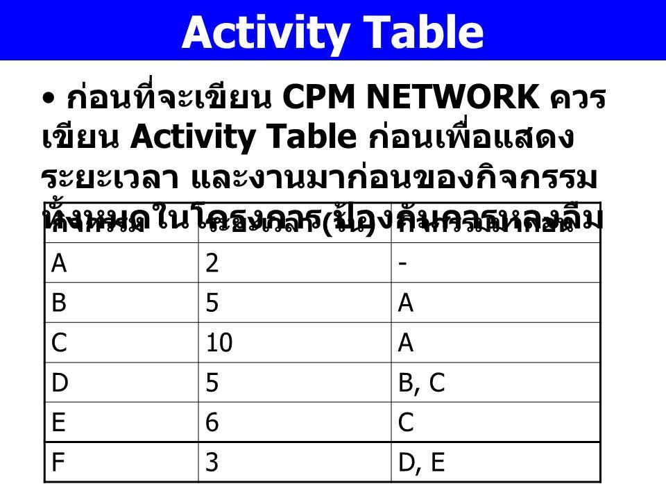 Activity Table ก่อนที่จะเขียน CPM NETWORK ควรเขียน Activity Table ก่อนเพื่อแสดงระยะเวลา และงานมาก่อนของกิจกรรมทั้งหมดในโครงการ ป้องกันการหลงลืม.