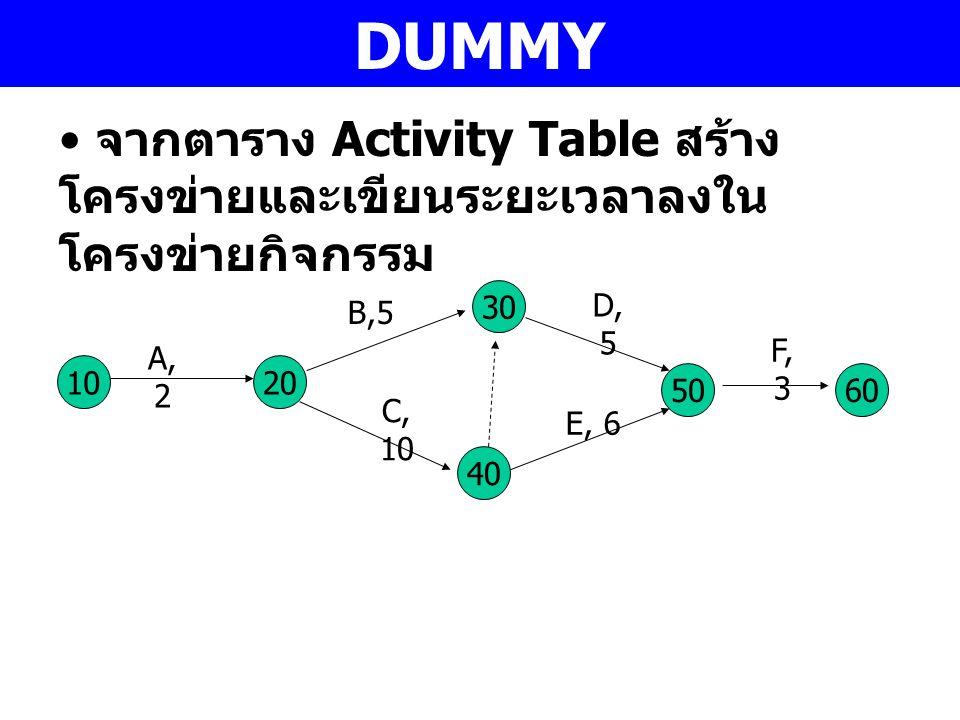 DUMMY จากตาราง Activity Table สร้างโครงข่ายและเขียนระยะเวลาลงในโครงข่ายกิจกรรม. 30. D, 5. B,5. F, 3.