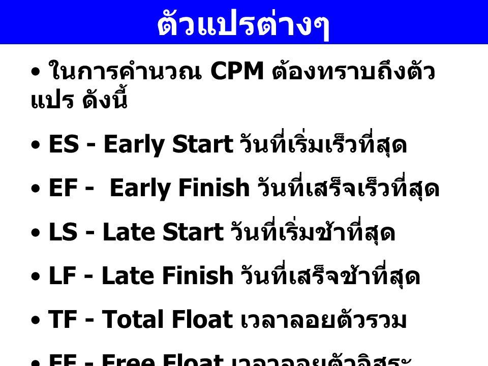 ตัวแปรต่างๆ ในการคำนวณ CPM ต้องทราบถึงตัวแปร ดังนี้
