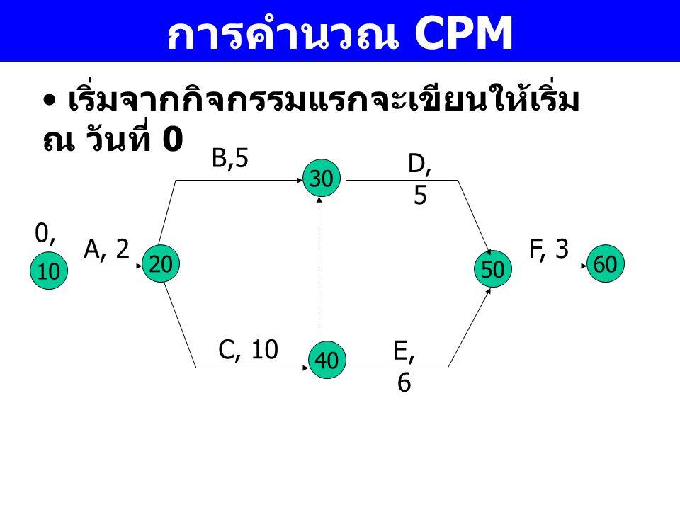 การคำนวณ CPM เริ่มจากกิจกรรมแรกจะเขียนให้เริ่ม ณ วันที่ 0 B,5 D, 5 0,