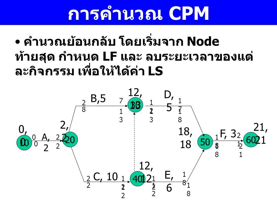 การคำนวณ CPM คำนวณย้อนกลับ โดยเริ่มจาก Node ท้ายสุด กำหนด LF และ ลบระยะเวลาของแต่ละกิจกรรม เพื่อให้ได้ค่า LS.
