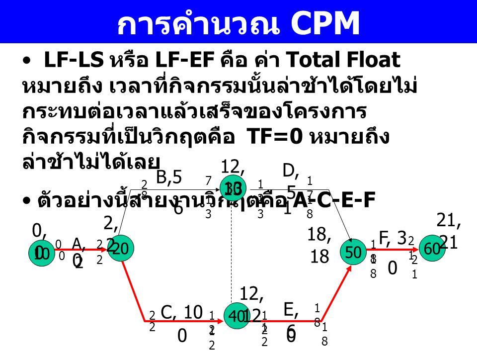 การคำนวณ CPM