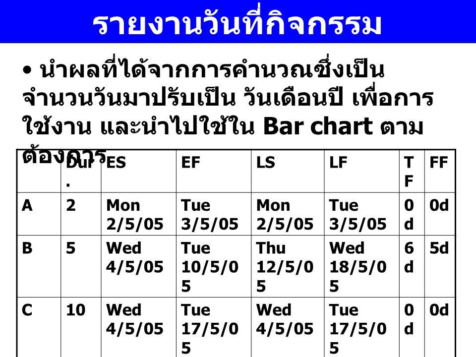 รายงานวันที่กิจกรรม นำผลที่ได้จากการคำนวณซึ่งเป็นจำนวนวันมาปรับเป็น วันเดือนปี เพื่อการใช้งาน และนำไปใช้ใน Bar chart ตามต้องการ.