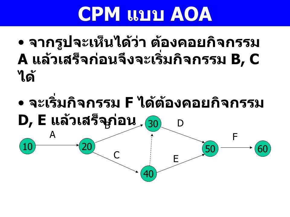 CPM แบบ AOA จากรูปจะเห็นได้ว่า ต้องคอยกิจกรรม A แล้วเสร็จก่อนจึงจะเริ่มกิจกรรม B, C ได้ จะเริ่มกิจกรรม F ได้ต้องคอยกิจกรรม D, E แล้วเสร็จก่อน.